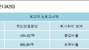 [로봇뉴스][덕산네오룩스 지분 변동] 국민연금공단 외 1명 -2.12%p 감소, 4.75% 보유