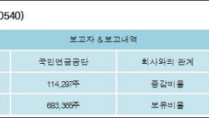 [로봇뉴스][디와이파워 지분 변동] 국민연금공단 외 1명 1.04%p 증가, 6.19% 보유
