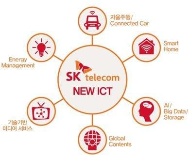 SK텔레콤의 New ICT 생태계 조성 영역