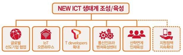 New ICT 생태계 육성 방안