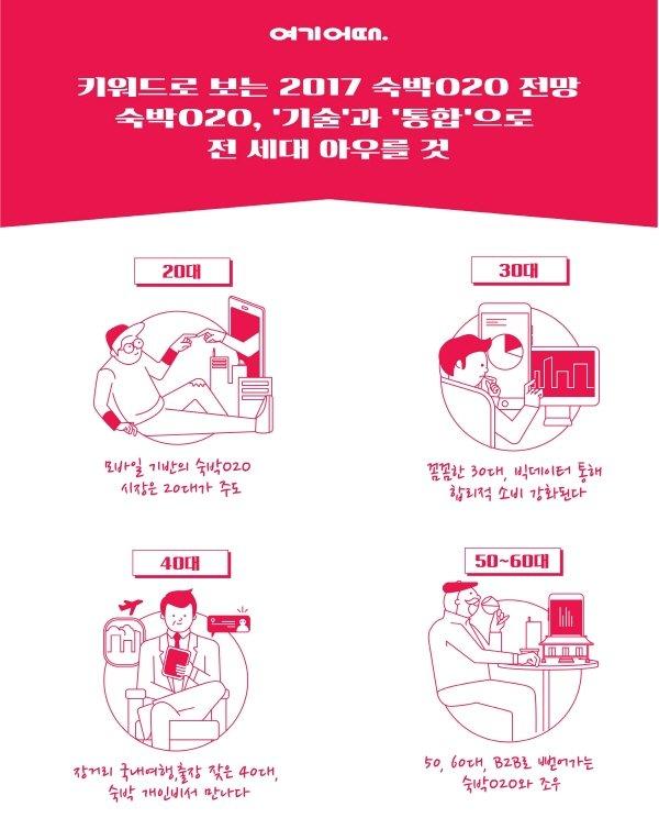 """위드이노, """"2017숙박O2O, 전 세대 아우르는 문화 될 것"""""""