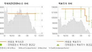 """[로봇뉴스]한국콜마, """"높은 성장성 대비 …"""" 매수(유지)-KB증권"""