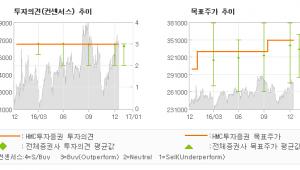 """[로봇뉴스]현대모비스, """"4Q에도 '17년에…"""" 매수-HMC투자증권"""