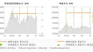 """[로봇뉴스]SK이노베이션, """"정유부문 강세로 분…"""" 매수(유지)-NH투자증권"""