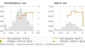 """[로봇뉴스]토니모리, """"밸류에이션 부담 완…"""" 매수-메리츠종금증권"""