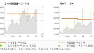 """[로봇뉴스]LG디스플레이, """"단기 실적 호조 v…"""" OUTPERFORM(MAINTAIN"""