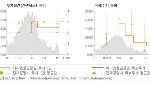 """[로봇뉴스]에이블씨엔씨, """"4Q 매출액 1,2…"""" 매수-메리츠종금증권"""
