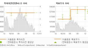 """[로봇뉴스]에스원, """"안정적인 실적, 밸…"""" 매수(유지)-키움증권"""