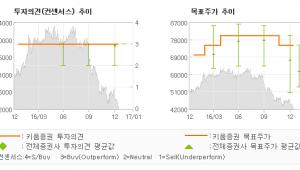 """[로봇뉴스]한국전력, """"4분기 YoY 소폭…"""" 매수(유지)-키움증권"""