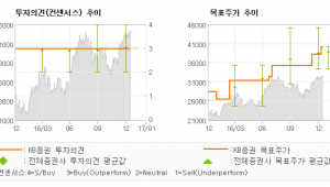 """[로봇뉴스]LG디스플레이, """"노출된 위험보다 기…"""" 매수-KB증권"""