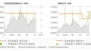 """[로봇뉴스]고려아연, """"외부변수는 흠잡을 …"""" 매수(유지)-유안타증권"""