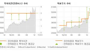 """[로봇뉴스]풍산, """"신동과 방산의 하모…"""" 매수(유지)-유안타증권"""