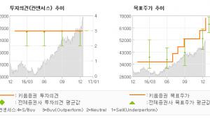"""[로봇뉴스]SK하이닉스, """"2017년 영업이익…"""" 매수(유지)-키움증권"""