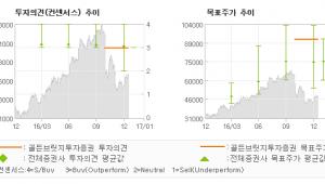 """[로봇뉴스]한화테크윈, """"더 이상 바닥은 없…"""" 매수(유지)-골든브릿지투자증권"""