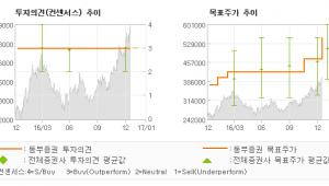 """[로봇뉴스]롯데케미칼, """"더 높은 곳을 향해…"""" 매수(유지)-동부증권"""