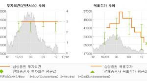 """[로봇뉴스]에이블씨엔씨, """"내수 소비 둔화 우…"""" 매수-삼성증권"""