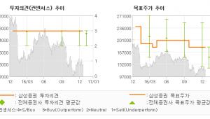 """[로봇뉴스]코스맥스, """"차별화에 대한 기대…"""" 매수-삼성증권"""