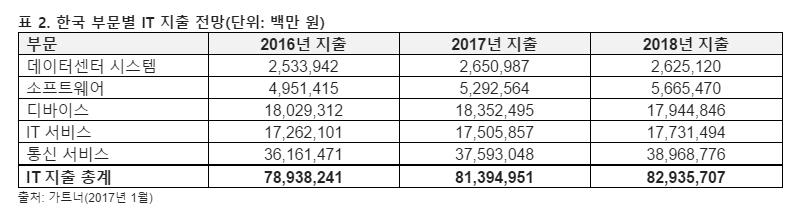 2017년 한국 IT지출규모 전년대비 3.1%↑