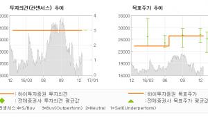 """[로봇뉴스]대한해운, """"2017년외형이 두…"""" 매수(유지)-하이투자증권"""