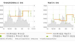 """[로봇뉴스]아시아나항공, """"항공화물이 이끈 4…"""" 매수(유지)-하이투자증권"""