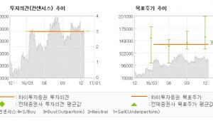 """[로봇뉴스]두산, """"미국 및 중국 재정…"""" 매수(유지)-하이투자증권"""