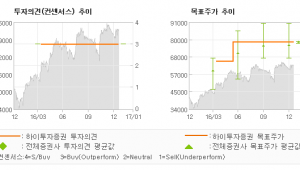 """[로봇뉴스]LS, """"전기동 가격 상승으…"""" 매수(유지)-하이투자증권"""