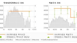"""[로봇뉴스]LG상사, """"올해 물류부문 정상…"""" 매수(유지)-하이투자증권"""