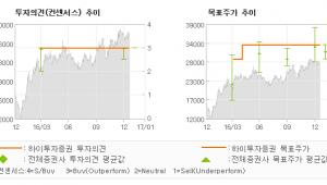 """[로봇뉴스]포스코대우, """"유가 및 물가 상승…"""" 매수(유지)-하이투자증권"""
