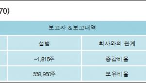 [로봇뉴스][대한방직 지분 변동] 설범 외 8명 -0.17%p 감소, 31.98% 보유