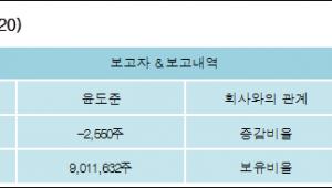 [로봇뉴스][동화약품 지분 변동] 윤도준 외 8명 -0.01%p 감소, 32.26% 보유