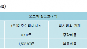 [로봇뉴스][에이모션 지분 변동] (주)대주인터내셔널 외 3명 -1.47%p 감소, 23.52% 보유