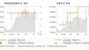 """[로봇뉴스]만도, """"여전히 바쁜 중국공…"""" 매수-삼성증권"""