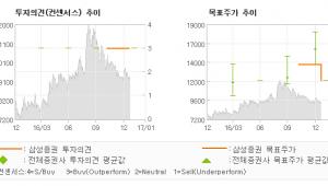 """[로봇뉴스]디아이씨, """"2017년, 올해의…"""" 매수-삼성증권"""