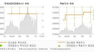 """[로봇뉴스]엔씨소프트, """"부정적인 시나리오에…"""" 매수(유지)-대신증권"""