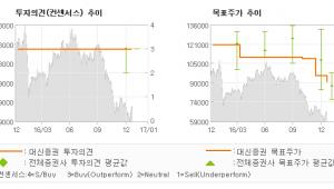 """[로봇뉴스]한국콜마, """"아쉽지만 괜찮아…"""" 매수(유지)-대신증권"""