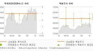 """[로봇뉴스]현대건설, """"매력적인 실적 안정…"""" 매수(유지)-교보증권"""