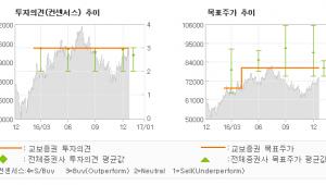 """[로봇뉴스]키움증권, """"담보된 안정성 + …"""" 매수(유지)-교보증권"""