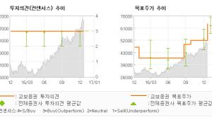 """[로봇뉴스]SK하이닉스, """"과거보다 크고 긴 …"""" 매수(유지)-교보증권"""