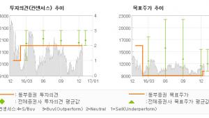 """[로봇뉴스]삼성엔지니어링, """"계약 해지가 반드시…"""" HOLD(유지)-동부증권"""