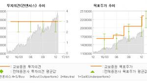 """[로봇뉴스]삼성전자, """"역사상 이익 안정성…"""" 매수(유지)-교보증권"""