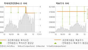 """[로봇뉴스]엔씨소프트, """"여전히 더 오를 수…"""" 매수(유지)-유진투자증권"""