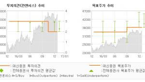 """[로봇뉴스]하나금융지주, """"비용 선처리로 4Q…"""" 시장수익률(유지)-대신증권"""