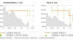 """[로봇뉴스]CJ CGV, """"기대작 개봉 러시…"""" 매수(유지)-신영증권"""