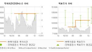 """[로봇뉴스]LG이노텍, """"듀얼카메라로 부를 …"""" 매수(유지)-NH투자증권"""