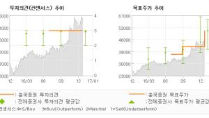 """[로봇뉴스]풍산, """"전기동 가격 상승에…"""" 매수(유지)-흥국증권"""