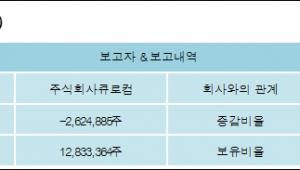 [로봇뉴스][지엔코 지분 변동] 주식회사큐로컴 외 3명 -3.29%p 감소, 16.08% 보유