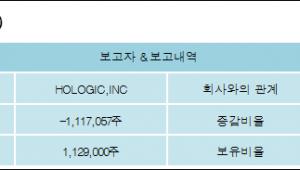 [로봇뉴스][디알텍 지분 변동] HOLOGIC,INC2.8%p 증가, 2.8% 보유