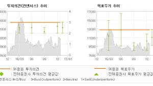 """[로봇뉴스]성광벤드, """"신규수주 회복 기대…"""" 매수(신규편입)-SK증권"""
