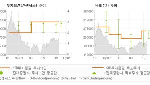 """[로봇뉴스]한샘, """"실적 성장은 계속 …"""" 매수-KTB투자증권"""
