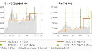 """[로봇뉴스]SK이노베이션, """"유가 구조적인 상승…"""" 매수(유지)-유안타증권"""